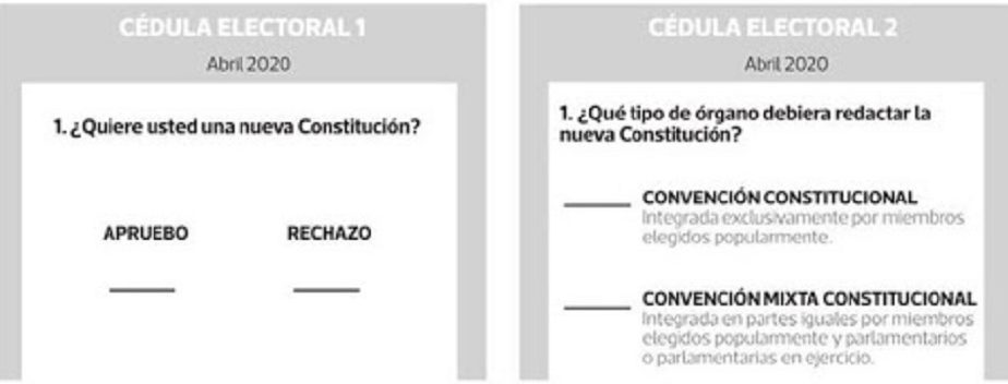 Según Criteria un 59% votaría Convención Constituyente.